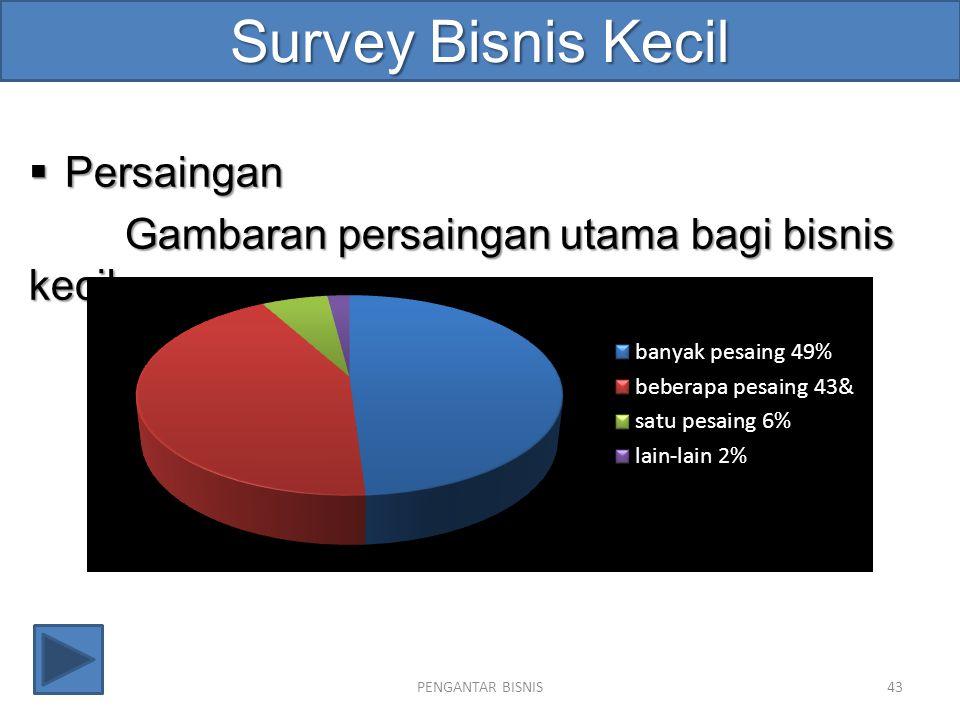 Survey Bisnis Kecil  Persaingan Gambaran persaingan utama bagi bisnis kecil: PENGANTAR BISNIS43