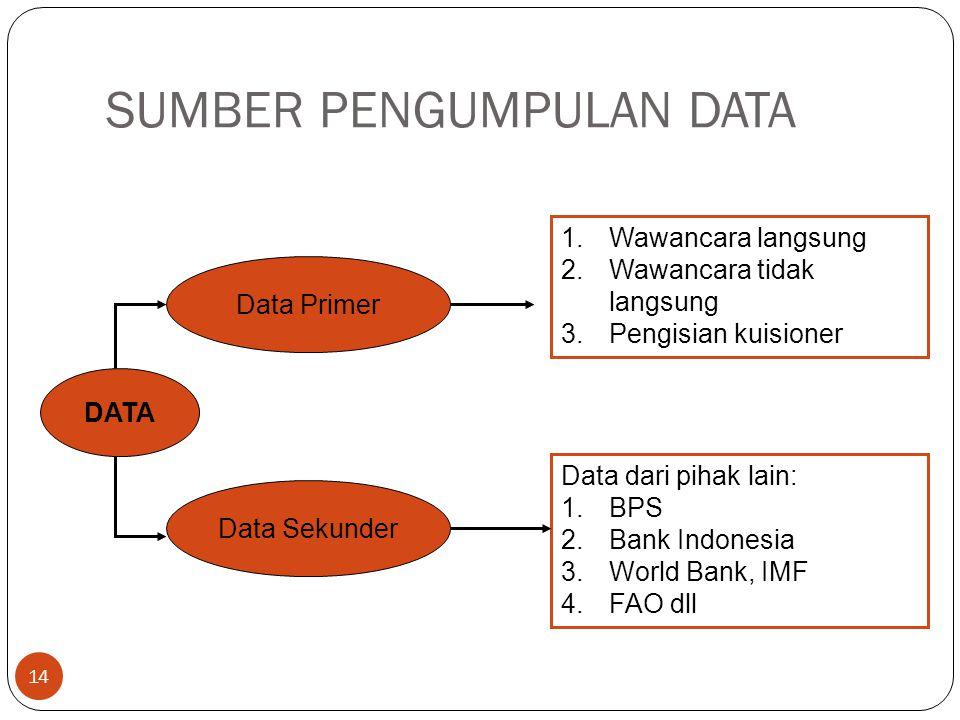 SUMBER PENGUMPULAN DATA 14 DATA Data Primer 1.Wawancara langsung 2.Wawancara tidak langsung 3.Pengisian kuisioner Data Sekunder Data dari pihak lain: 1.BPS 2.Bank Indonesia 3.World Bank, IMF 4.FAO dll