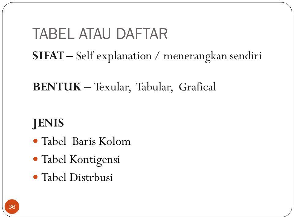 TABEL ATAU DAFTAR SIFAT – Self explanation / menerangkan sendiri BENTUK – Texular, Tabular, Grafical JENIS Tabel Baris Kolom Tabel Kontigensi Tabel Distrbusi 36