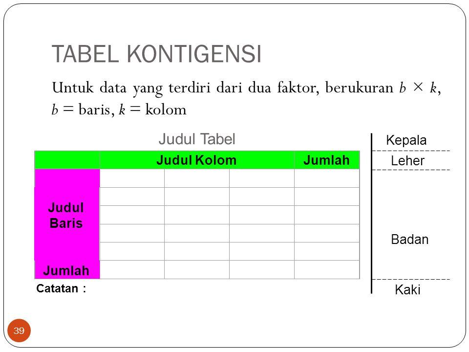 TABEL KONTIGENSI Untuk data yang terdiri dari dua faktor, berukuran b × k, b = baris, k = kolom 39 Judul Tabel Judul KolomJumlah Catatan : Judul Baris Kepala Leher Badan Kaki