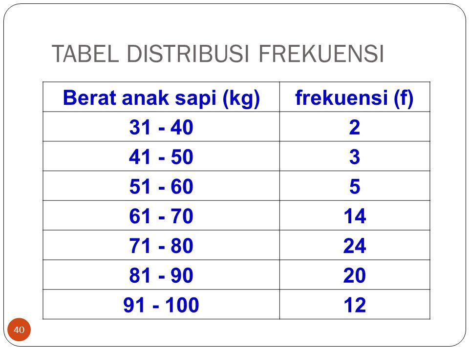 TABEL DISTRIBUSI FREKUENSI 40 Berat anak sapi (kg)frekuensi (f) 31 - 402 41 - 503 51 - 605 61 - 7014 71 - 8024 81 - 9020 91 - 10012