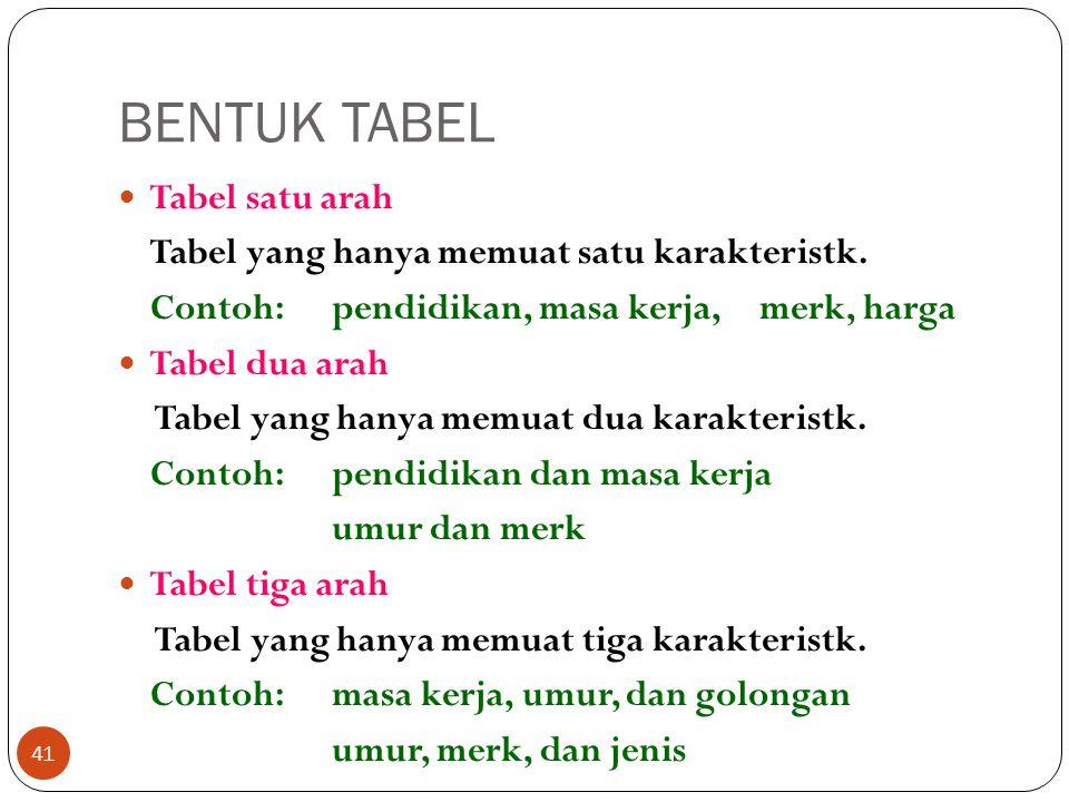BENTUK TABEL Tabel satu arah Tabel yang hanya memuat satu karakteristk. Contoh:pendidikan, masa kerja, merk, harga Tabel dua arah Tabel yang hanya mem