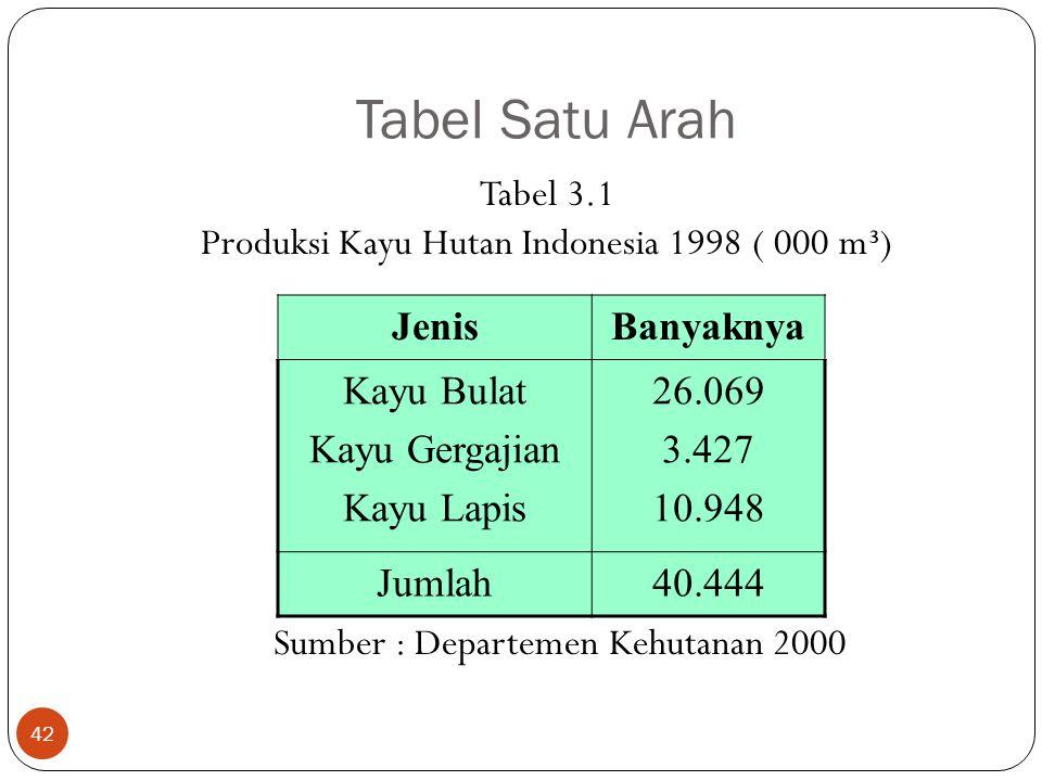 Tabel Satu Arah Tabel 3.1 Produksi Kayu Hutan Indonesia 1998 ( 000 m³) Sumber : Departemen Kehutanan 2000 42 JenisBanyaknya Kayu Bulat Kayu Gergajian