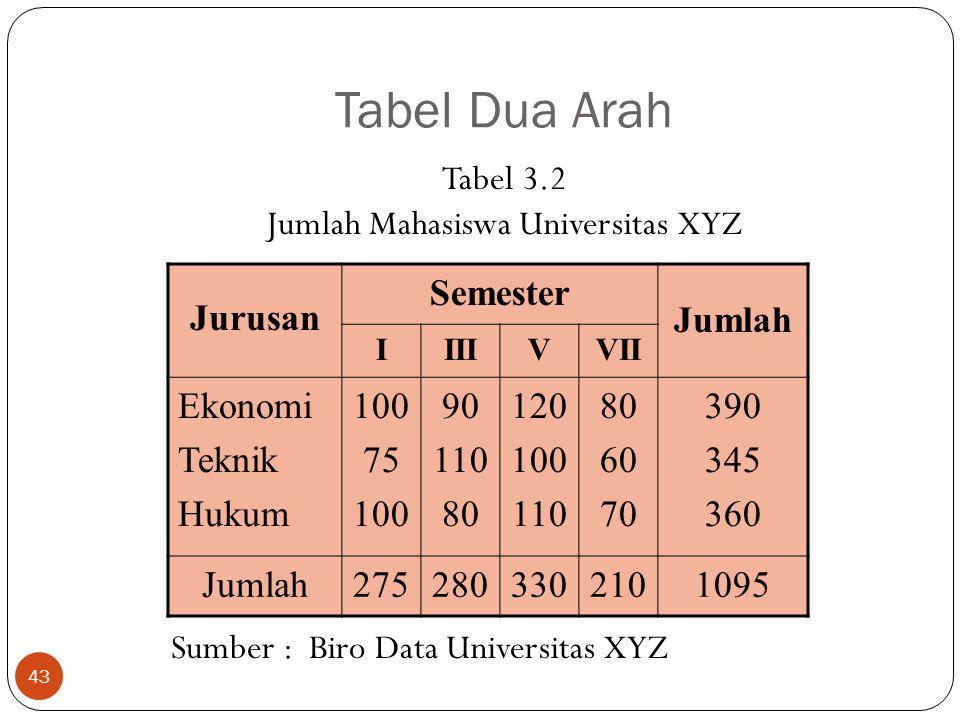 Tabel Dua Arah Tabel 3.2 Jumlah Mahasiswa Universitas XYZ Sumber : Biro Data Universitas XYZ 43 Jurusan Semester Jumlah IIIIVVII Ekonomi Teknik Hukum