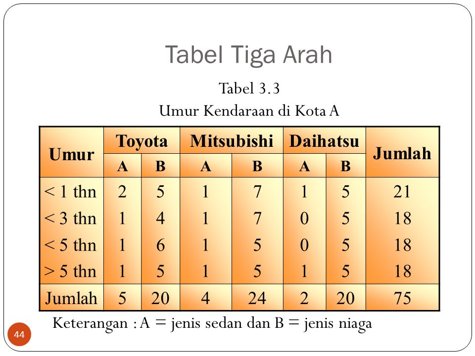 Tabel Tiga Arah Tabel 3.3 Umur Kendaraan di Kota A Keterangan : A = jenis sedan dan B = jenis niaga 44 Umur ToyotaMitsubishiDaihatsu Jumlah ABABAB < 1 thn < 3 thn < 5 thn > 5 thn 21112111 54655465 11111111 77557755 10011001 55555555 21 18 Jumlah52042422075