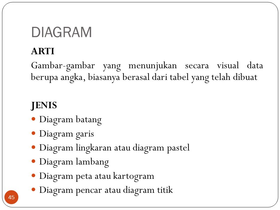 DIAGRAM ARTI Gambar-gambar yang menunjukan secara visual data berupa angka, biasanya berasal dari tabel yang telah dibuat JENIS Diagram batang Diagram garis Diagram lingkaran atau diagram pastel Diagram lambang Diagram peta atau kartogram Diagram pencar atau diagram titik 45