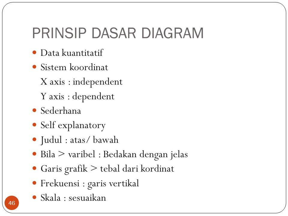 PRINSIP DASAR DIAGRAM Data kuantitatif Sistem koordinat X axis : independent Y axis : dependent Sederhana Self explanatory Judul : atas/ bawah Bila > varibel : Bedakan dengan jelas Garis grafik > tebal dari kordinat Frekuensi : garis vertikal Skala : sesuaikan 46