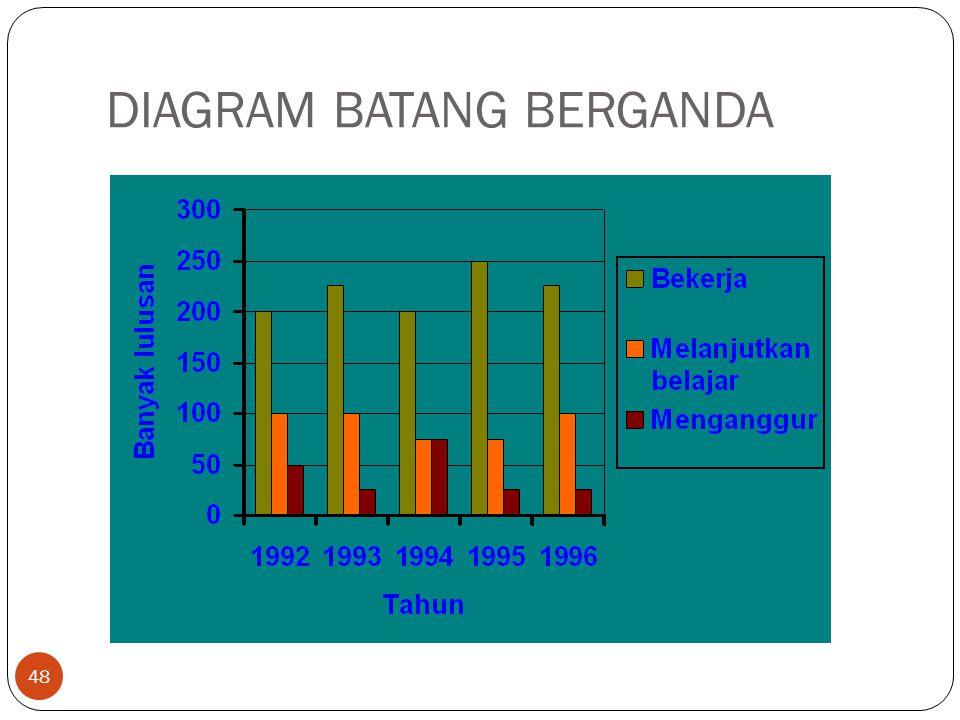DIAGRAM BATANG BERGANDA 48