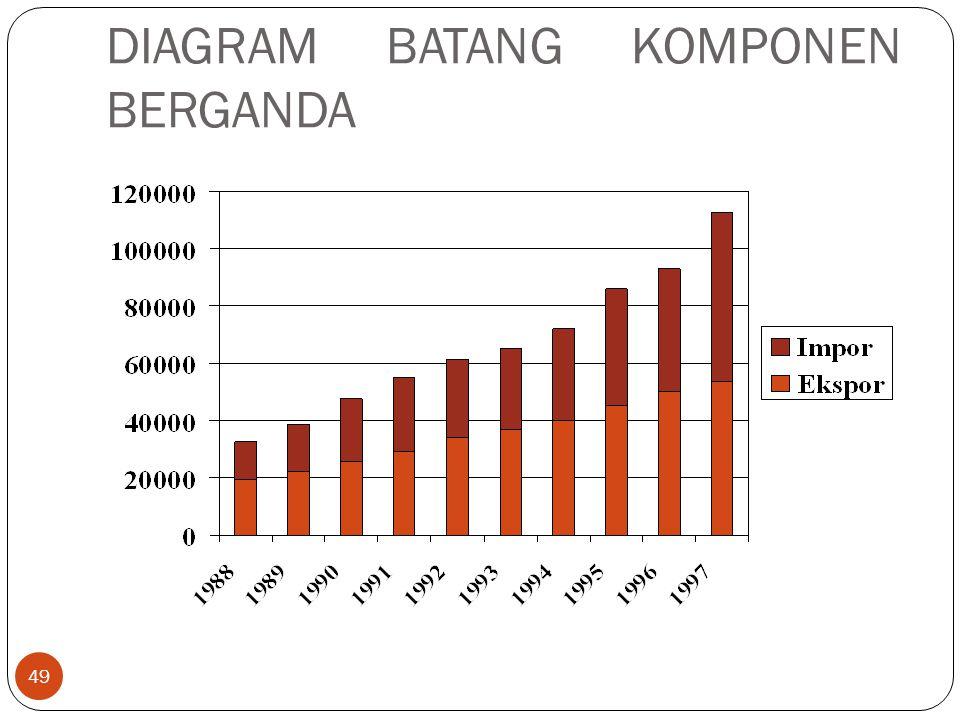 DIAGRAM BATANG KOMPONEN BERGANDA 49