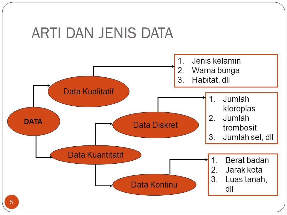 ARTI DAN JENIS DATA 5 DATA Data Kualitatif Data Kuantitatif Data Diskret Data Kontinu 1.Jenis kelamin 2.Warna bunga 3.Habitat, dll 1.Jumlah kloroplas 2.Jumlah trombosit 3.Jumlah sel, dll 1.Berat badan 2.Jarak kota 3.Luas tanah, dll