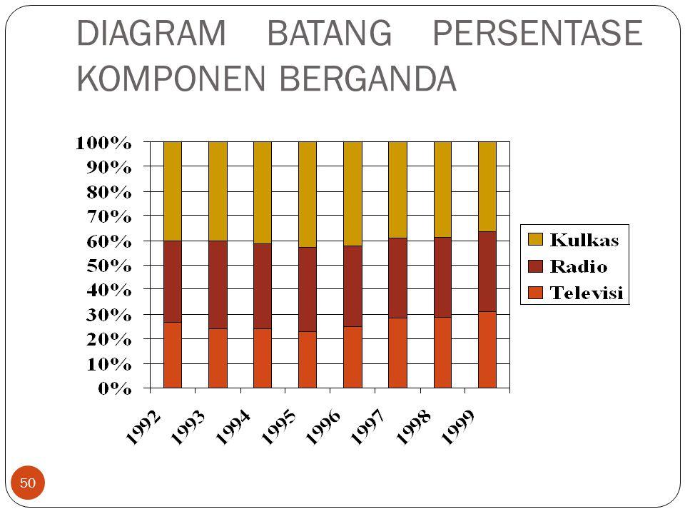 DIAGRAM BATANG PERSENTASE KOMPONEN BERGANDA 50