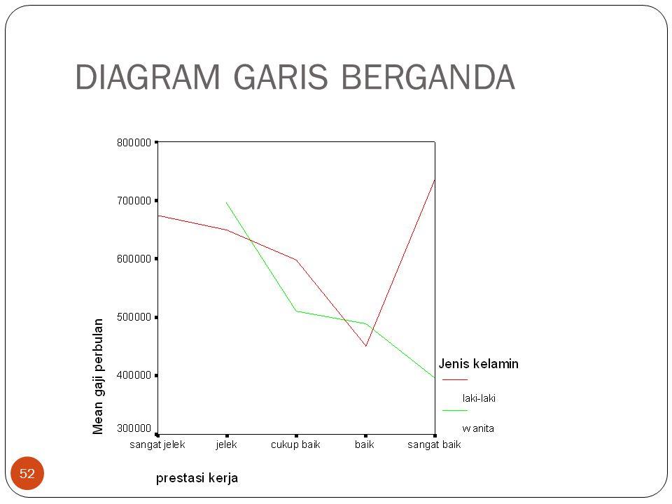 DIAGRAM GARIS BERGANDA 52