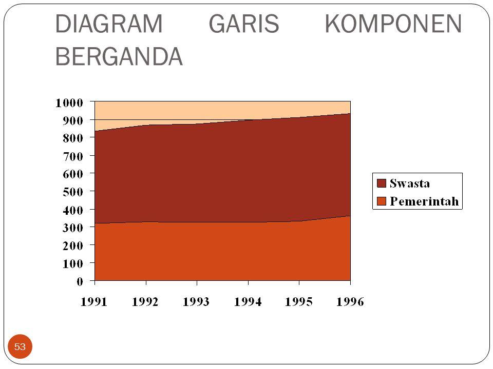 DIAGRAM GARIS KOMPONEN BERGANDA 53