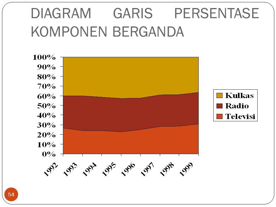 DIAGRAM GARIS PERSENTASE KOMPONEN BERGANDA 54