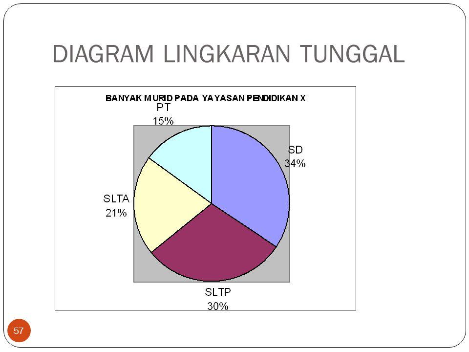 DIAGRAM LINGKARAN TUNGGAL 57