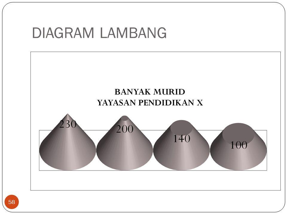 DIAGRAM LAMBANG 58