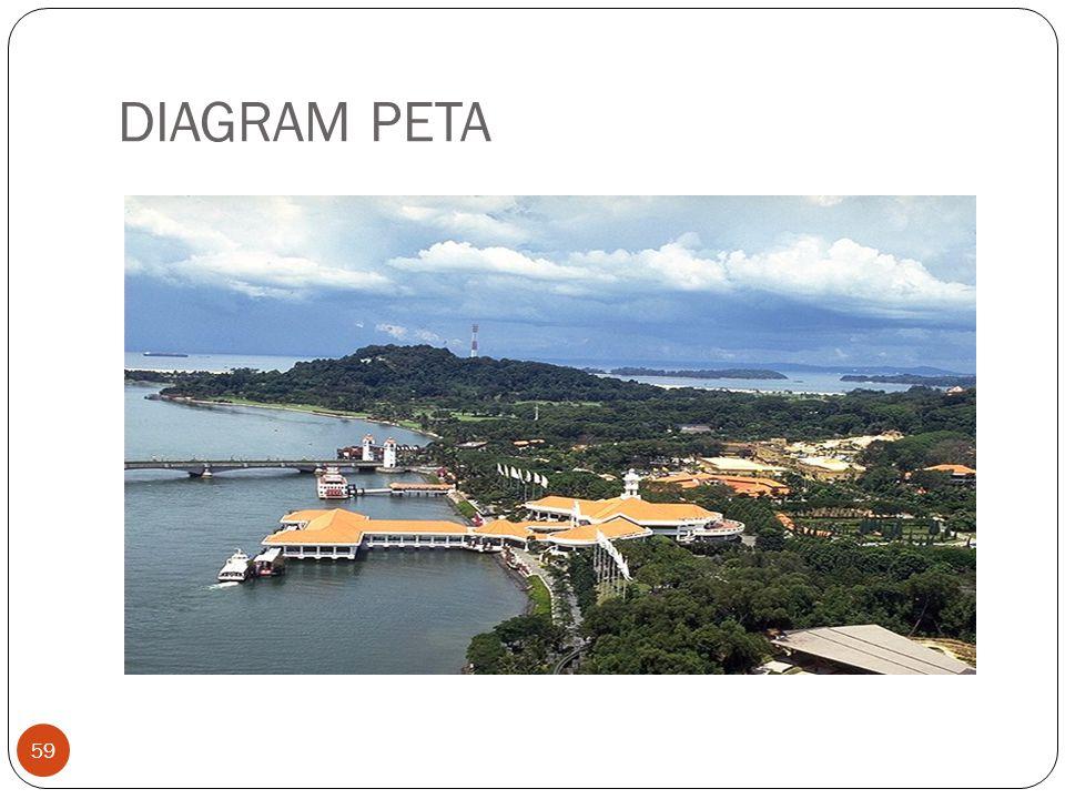 DIAGRAM PETA 59