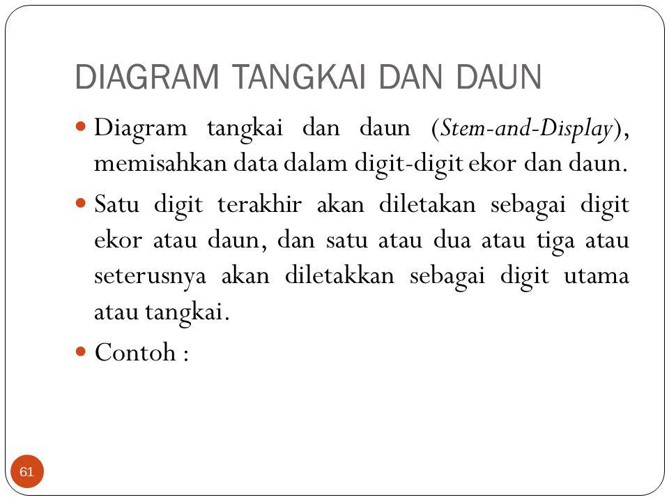 DIAGRAM TANGKAI DAN DAUN Diagram tangkai dan daun (Stem-and-Display), memisahkan data dalam digit-digit ekor dan daun. Satu digit terakhir akan dileta