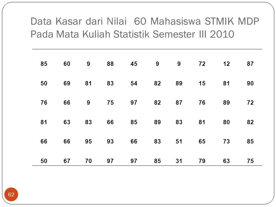 Data Kasar dari Nilai 60 Mahasiswa STMIK MDP Pada Mata Kuliah Statistik Semester III 2010 62 85609884599721287 50698183548289158190 766697597828776897