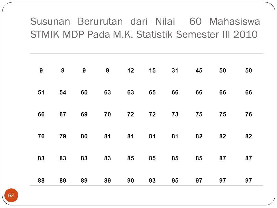 Susunan Berurutan dari Nilai 60 Mahasiswa STMIK MDP Pada M.K. Statistik Semester III 2010 63 99991215314550 51546063 6566 67697072 7375 76 798081 82 8