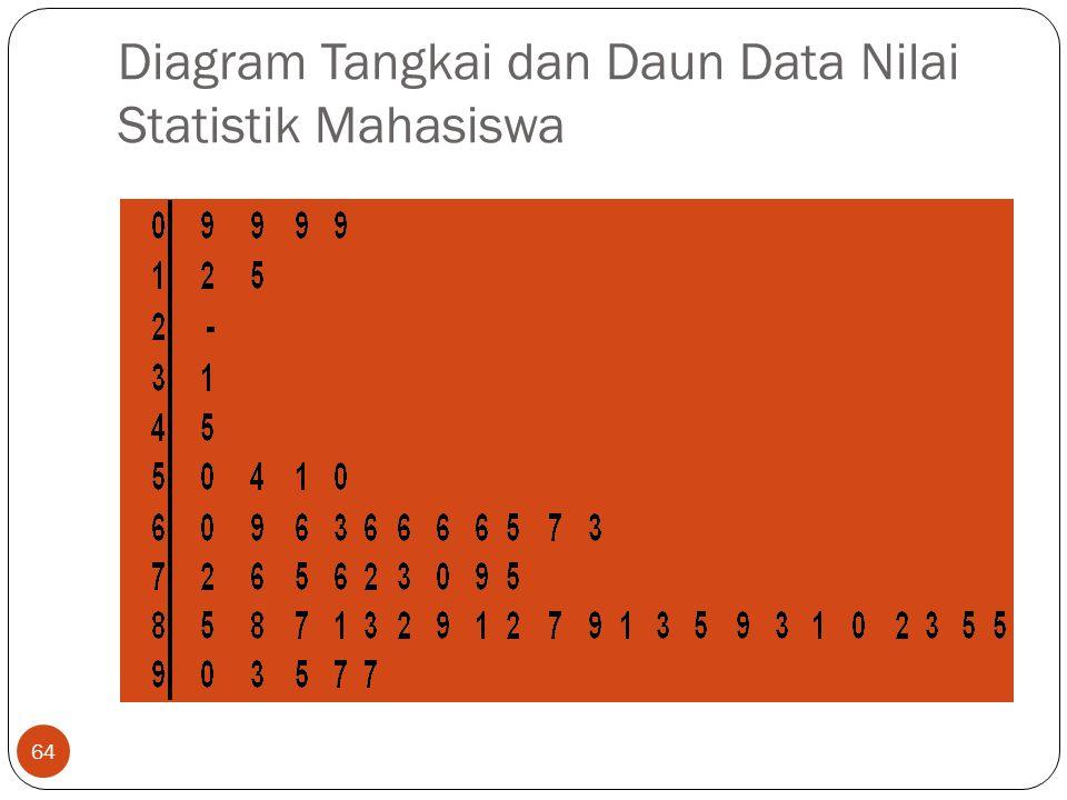 Diagram Tangkai dan Daun Data Nilai Statistik Mahasiswa 64