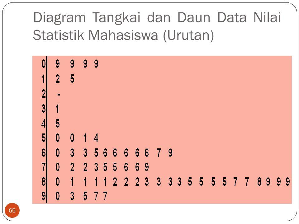 Diagram Tangkai dan Daun Data Nilai Statistik Mahasiswa (Urutan) 65
