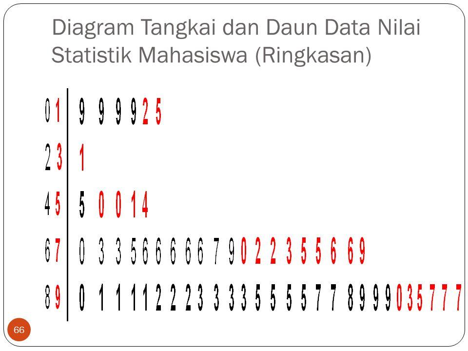 Diagram Tangkai dan Daun Data Nilai Statistik Mahasiswa (Ringkasan) 66