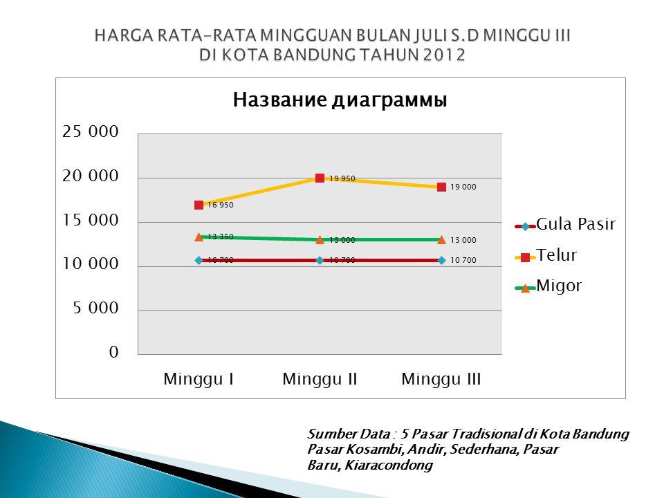 Sumber Data : 5 Pasar Tradisional di Kota Bandung Pasar Kosambi, Andir, Sederhana, Pasar Baru, Kiaracondong