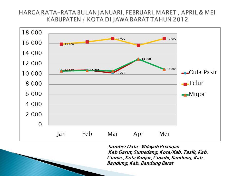 Sumber Data : Wilayah Priangan Kab Garut, Sumedang, Kota/Kab. Tasik, Kab. Ciamis, Kota Banjar, Cimahi, Bandung, Kab. Bandung, Kab. Bandung Barat