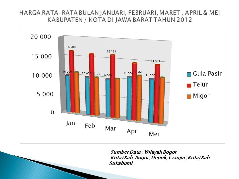 Sumber Data : Wilayah Bogor Kota/Kab. Bogor, Depok, Cianjur, Kota/Kab. Sukabumi