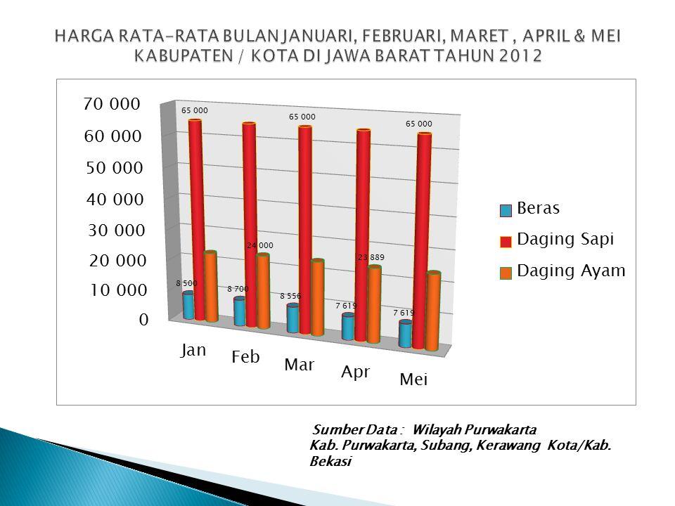 Sumber Data : Wilayah Purwakarta Kab. Purwakarta, Subang, Kerawang Kota/Kab. Bekasi