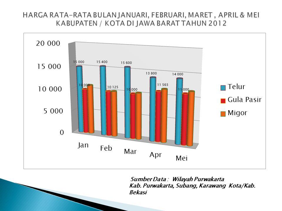 Sumber Data : Wilayah Purwakarta Kab. Purwakarta, Subang, Karawang Kota/Kab. Bekasi