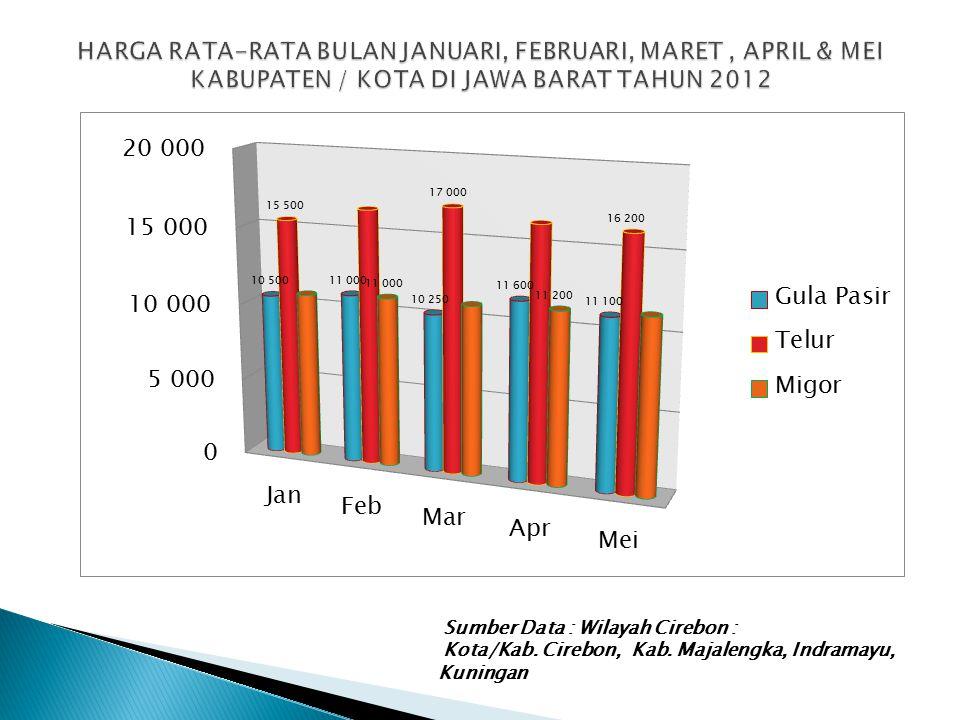 Sumber Data : Wilayah Cirebon : Kota/Kab. Cirebon, Kab. Majalengka, Indramayu, Kuningan