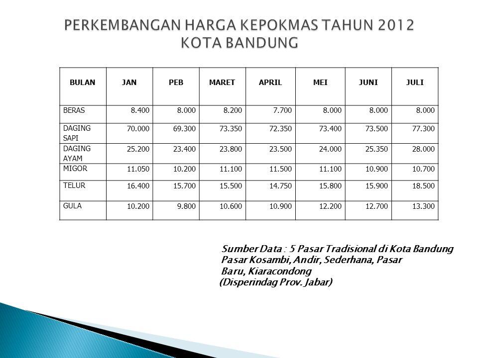 Sumber Data : Wilayah Cirebon Kota/Kab. Cirebon, Kab. Majalengka, Indramayu, Kuningan
