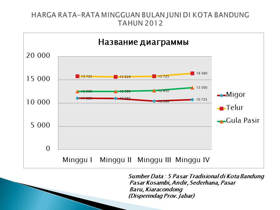 Sumber Data : 5 Pasar Tradisional di Kota Bandung Pasar Kosambi, Andir, Sederhana, Pasar Baru, Kiaracondong (Disperindag Prov. Jabar)