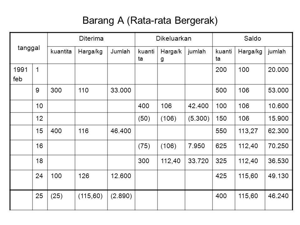 Barang A (Rata-rata Bergerak) tanggal DiterimaDikeluarkanSaldo kuantitaHarga/kgJumlahkuanti ta Harga/k g jumlahkuanti ta Harga/kgjumlah 1991 feb 12001