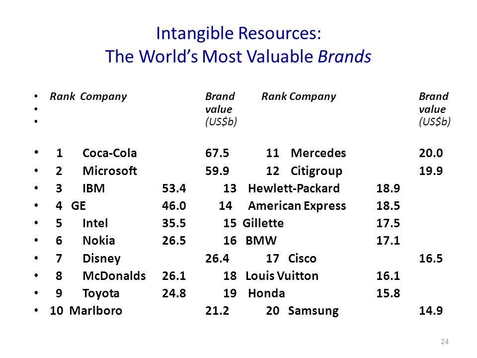 24 Intangible Resources: The World's Most Valuable Brands Rank CompanyBrand Rank Company Brand value value (US$b) (US$b) 1 Coca-Cola67.5 11Mercedes 20.0 2 Microsoft59.9 12Citigroup 19.9 3 IBM53.4 13Hewlett-Packard18.9 4 GE46.0 14American Express18.5 5 Intel35.5 15 Gillette17.5 6 Nokia26.5 16 BMW17.1 7 Disney26.4 17 Cisco16.5 8 McDonalds 26.1 18 Louis Vuitton16.1 9 Toyota24.8 19Honda15.8 10 Marlboro21.2 20 Samsung14.9 (Source: Interbrand 2005)