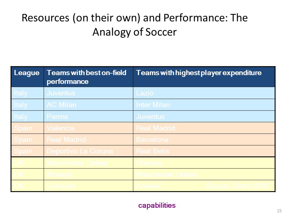 25 Resources (on their own) and Performance: The Analogy of Soccer LeagueTeams with best on-field performance Teams with highest player expenditure It