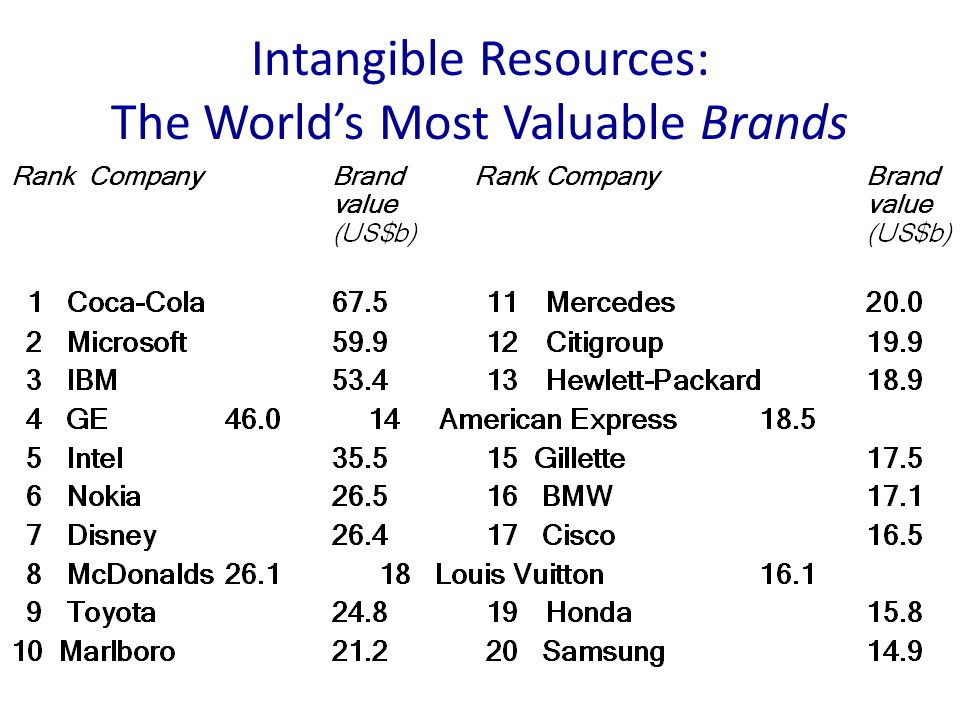 Intangible Resources: The World's Most Valuable Brands (Source: Interbrand 2005)