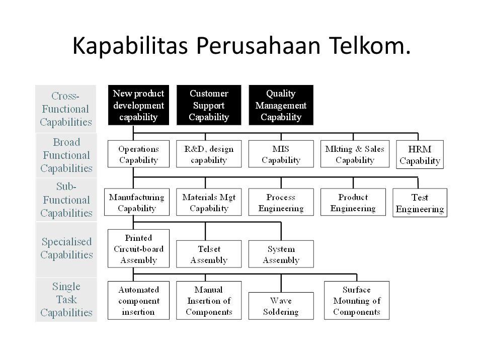 Kapabilitas Perusahaan Telkom.
