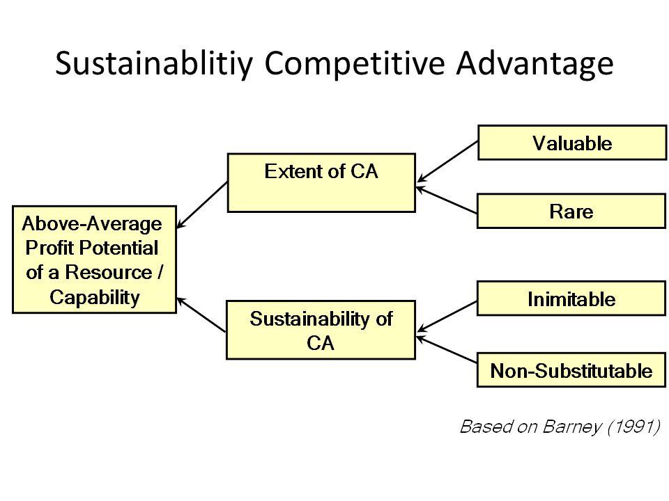 Sustainablitiy Competitive Advantage