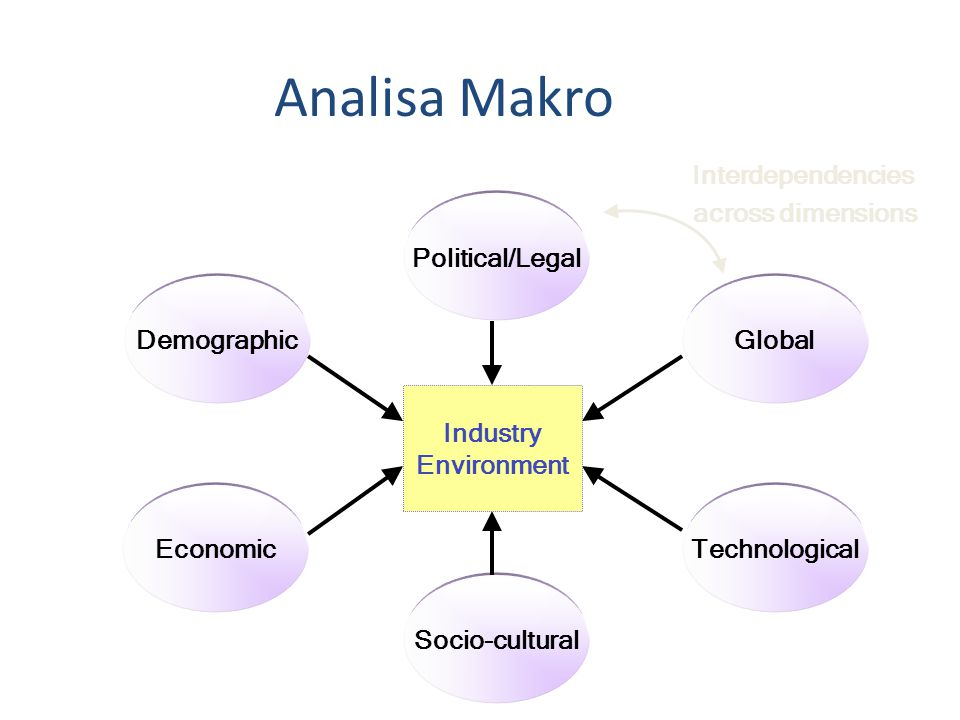 Socio-cultural Economic Political/Legal Technological GlobalDemographic Industry Environment Analisa Makro Interdependencies across dimensions