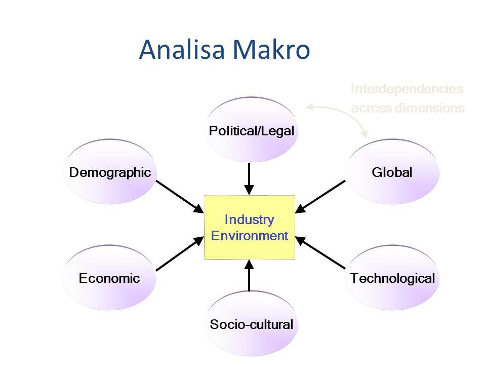 Analisa Makro akan memberikan 1.Pandangan umum akan iklim bisnis di masa depan di suatu negara/kawasan apakah kondusif atau tidak 2.Pandangan umum tentang potensi ekonomi di sebuah negara/kawasan 3.Pandangan umum tentang resiko bisnis di sebuah negara/kawasan