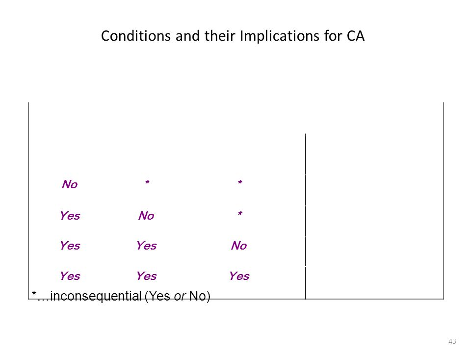 43 Conditions and their Implications for CA Is the Resource/Capability… Valuable?Rare?Inimitable and Non-substitutable? Implications for CA No**Comp.