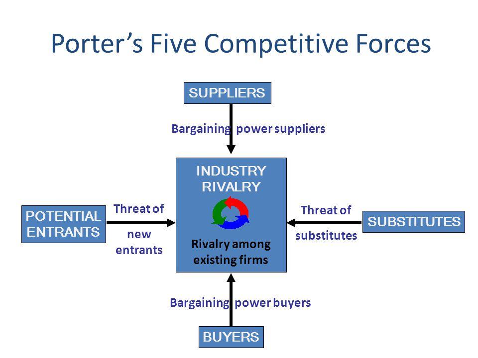 DINAMIKA PERSAINGAN 1.Penentuan strategi sangat erat terkait dengan dinamika persaingan yang terjadi di suatu industry 2.Dinamika strategi di sebuah industri di pengaruhi oleh empat faktor utama yaitu bargaining power supplier, thread of new entrants, thread of substitutes