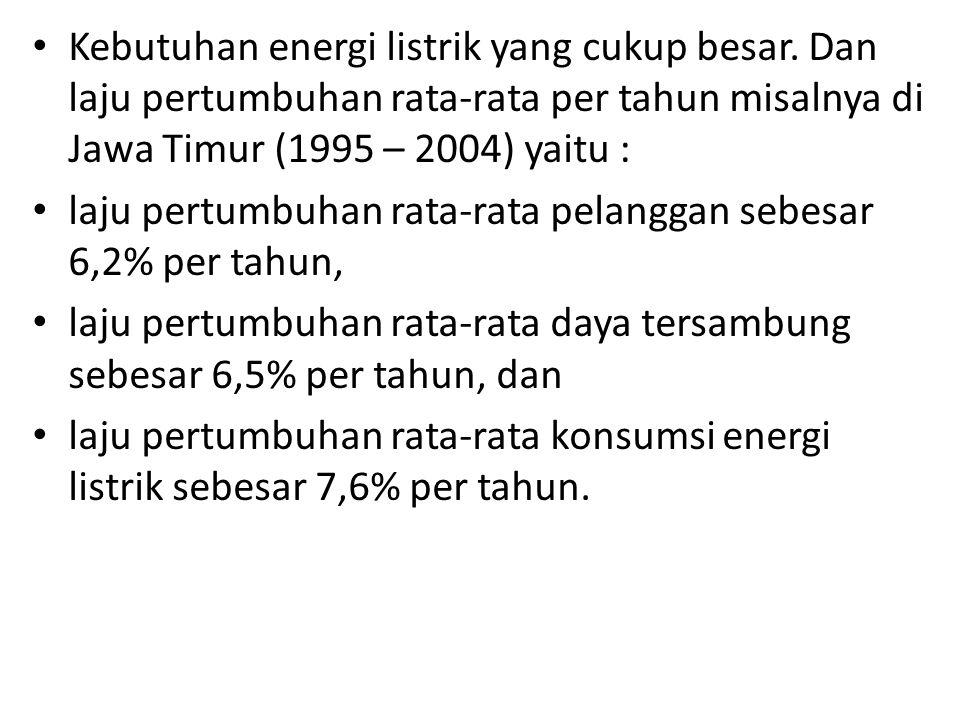 Kebutuhan energi listrik yang cukup besar.