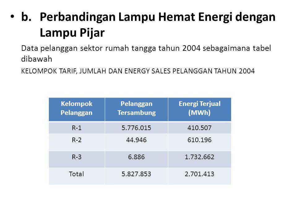 b.Perbandingan Lampu Hemat Energi dengan Lampu Pijar Data pelanggan sektor rumah tangga tahun 2004 sebagaimana tabel dibawah KELOMPOK TARIF, JUMLAH DAN ENERGY SALES PELANGGAN TAHUN 2004 Kelompok Pelanggan Pelanggan Tersambung Energi Terjual (MWh) R-15.776.015410.507 R-244.946610.196 R-36.8861.732.662 Total5.827.8532.701.413