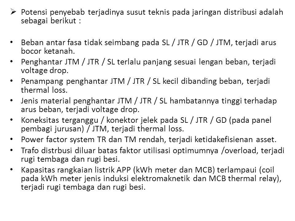  Potensi penyebab terjadinya susut teknis pada jaringan distribusi adalah sebagai berikut : Beban antar fasa tidak seimbang pada SL / JTR / GD / JTM, terjadi arus bocor ketanah.