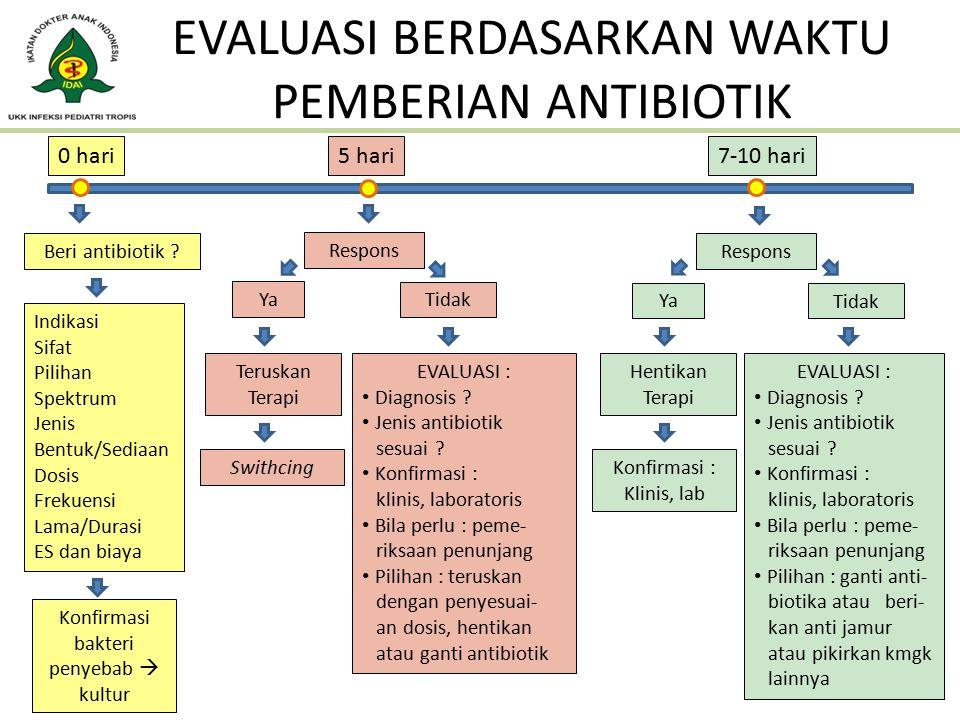 PERTANYAAN EVALUASI 1.Awal terapi antibiotik : 1.Adakah indikasi pemberian antibiotik pada pasien ini .