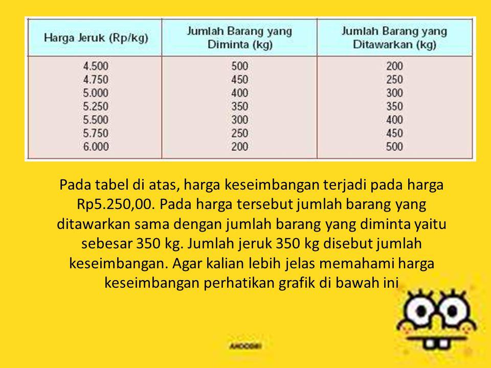 Pada tabel di atas, harga keseimbangan terjadi pada harga Rp5.250,00. Pada harga tersebut jumlah barang yang ditawarkan sama dengan jumlah barang yang